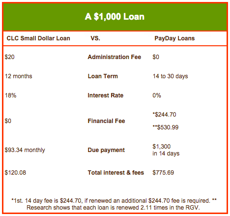 loan-vs-payday